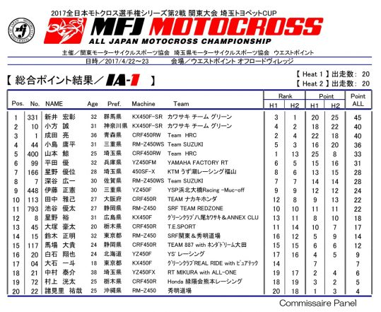 全日本モトクロス選手権 第2戦 総合ポイント結果