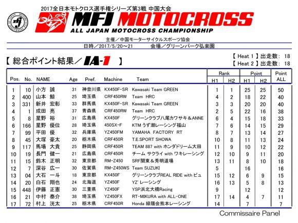 全日本モトクロス選手権 第3戦 総合ポイント結果