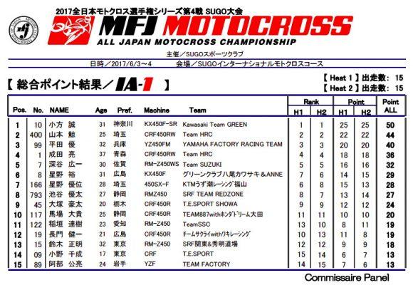 全日本モトクロス選手権 第4戦 総合ポイント結果