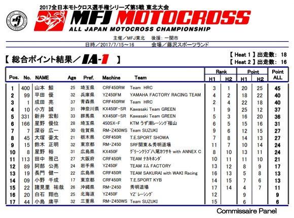 全日本モトクロス選手権 第5戦 総合ポイント結果