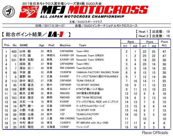 全日本モトクロス選手権 第6戦 SUGO大会