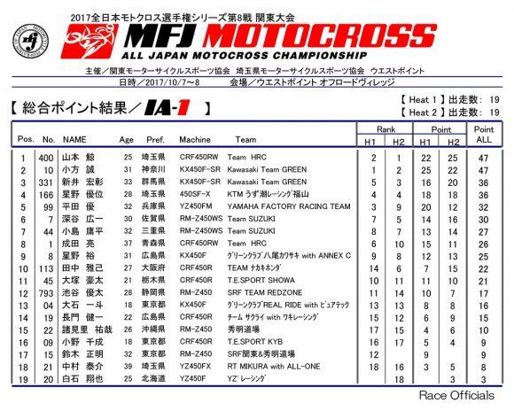 全日本モトクロス選手権 第8戦 関東大会