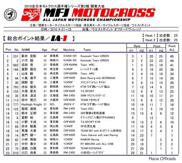 2018 全日本モトクロス選手権 第2戦 関東大会 IA-1 リザルト