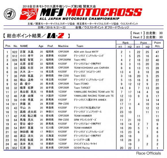 2018 全日本モトクロス選手権 第2戦 関東大会 IA-2 リザルト