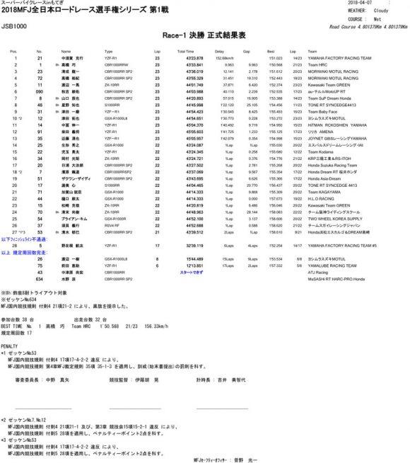 2018 全日本ロードレース選手権シリーズ 第1戦 スーパーバイクレース in もてぎ レース1 リザルト