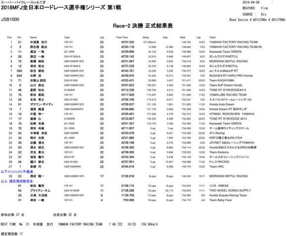 2018 全日本ロードレース選手権シリーズ 第1戦 スーパーバイクレース in もてぎ レース2 リザルト