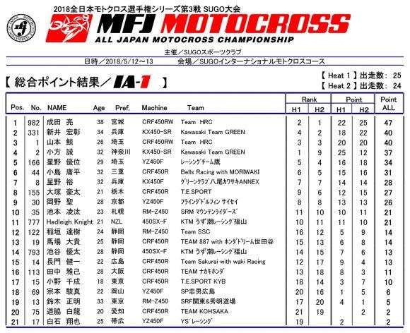 2018 全日本モトクロス選手権 第3戦 SUGO大会 IA-1 リザルト