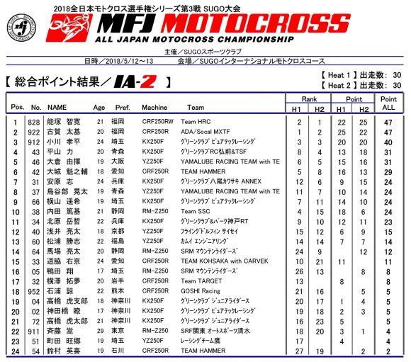 2018 全日本モトクロス選手権 第3戦 SUGO大会 IA-2 リザルト