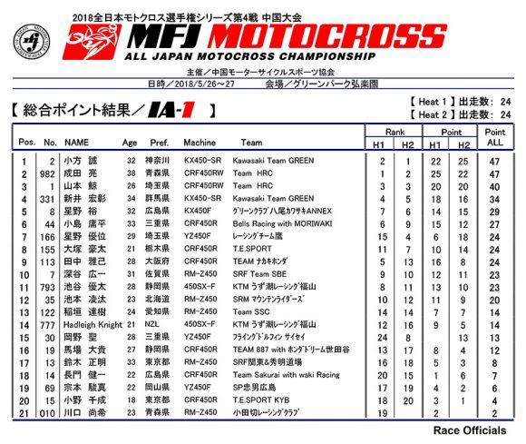 2018 全日本モトクロス選手権 第4戦 中国大会