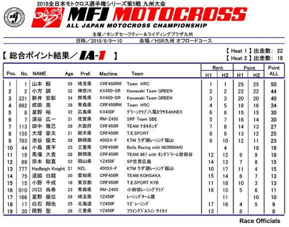 2018 全日本モトクロス選手権 第5戦 HSR九州大会