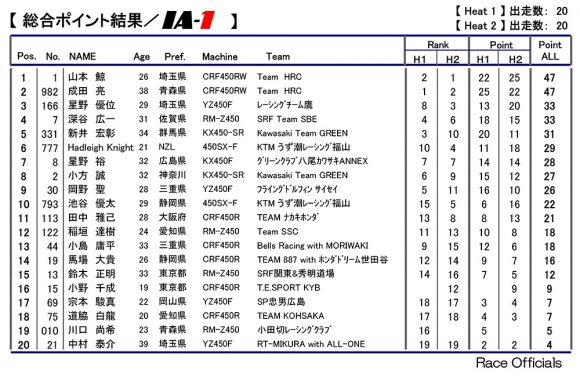 2018 全日本モトクロス選手権 第8戦 近畿大会 IA-1 決勝リザルト