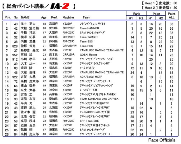 2018 全日本モトクロス選手権 第8戦 近畿大会 IA-2 決勝リザルト