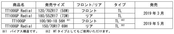 DUNLOP TT100GP Radial サイズ表