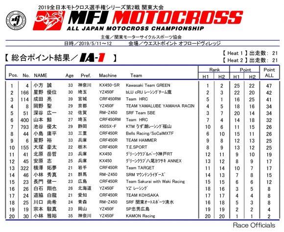 2019 全日本モトクロス選手権 第2戦 関東大会 IA-1クラスリザルト