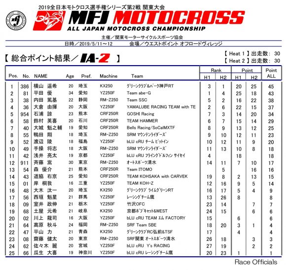 2019 全日本モトクロス選手権 第2戦 関東大会 IA-2クラスリザルト