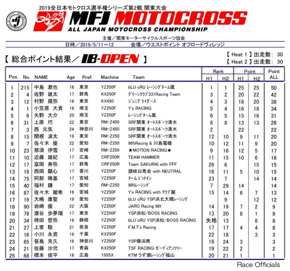 2019 全日本モトクロス選手権 第2戦 関東大会 IB-OPENクラスリザルト