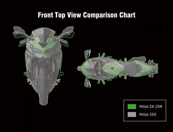 Ninja ZX-25R Ninja  250との比較