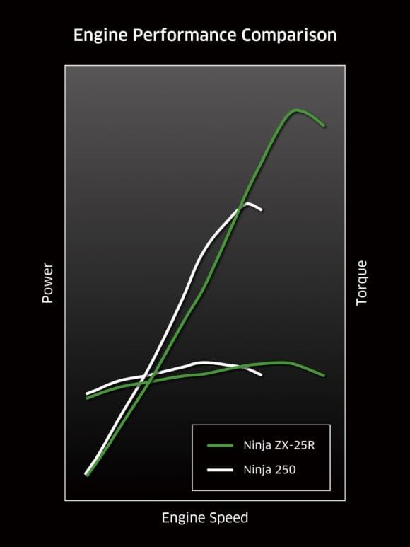 Ninja ZX-25R vs Ninja 250 エンジンパフォーマンス比較
