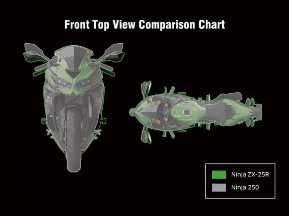 Ninja 250 & Ninja ZX-25R 正面比較