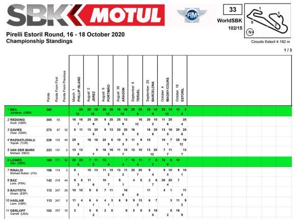 スーパーバイク世界選手権 ランキング最終結果