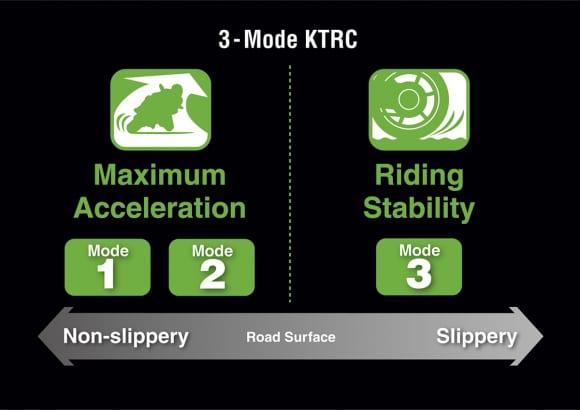 2014年モデル Ninja ZX-6R 3モード KTRC