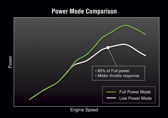 2014年モデル Ninja ZX-6R パワーモード比較