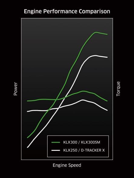 2021年モデル KLX250との比較