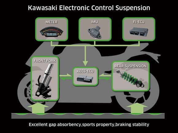 電子制御サスペンションKECSの作動構成