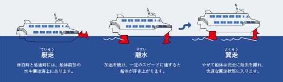 東海汽船 高速ジェット船のしくみ