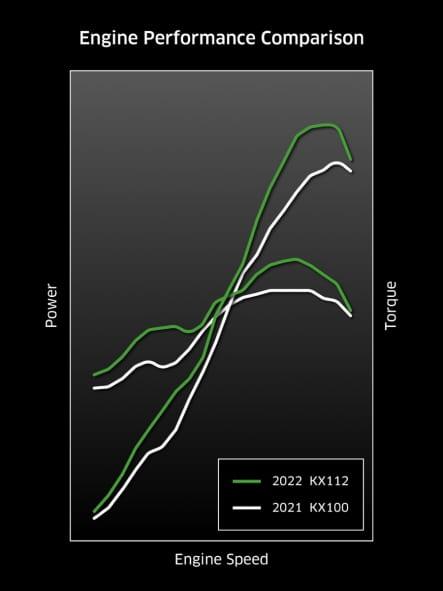 2022年モデル KX112 エンジンパフォーマンス比較