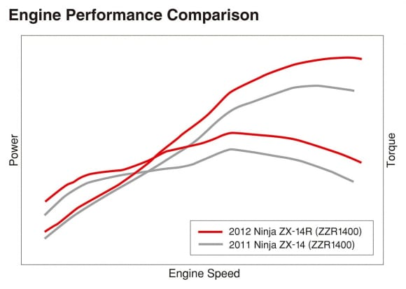 Ninja ZX-14RとZZR1400のエンジン性能曲線比較図